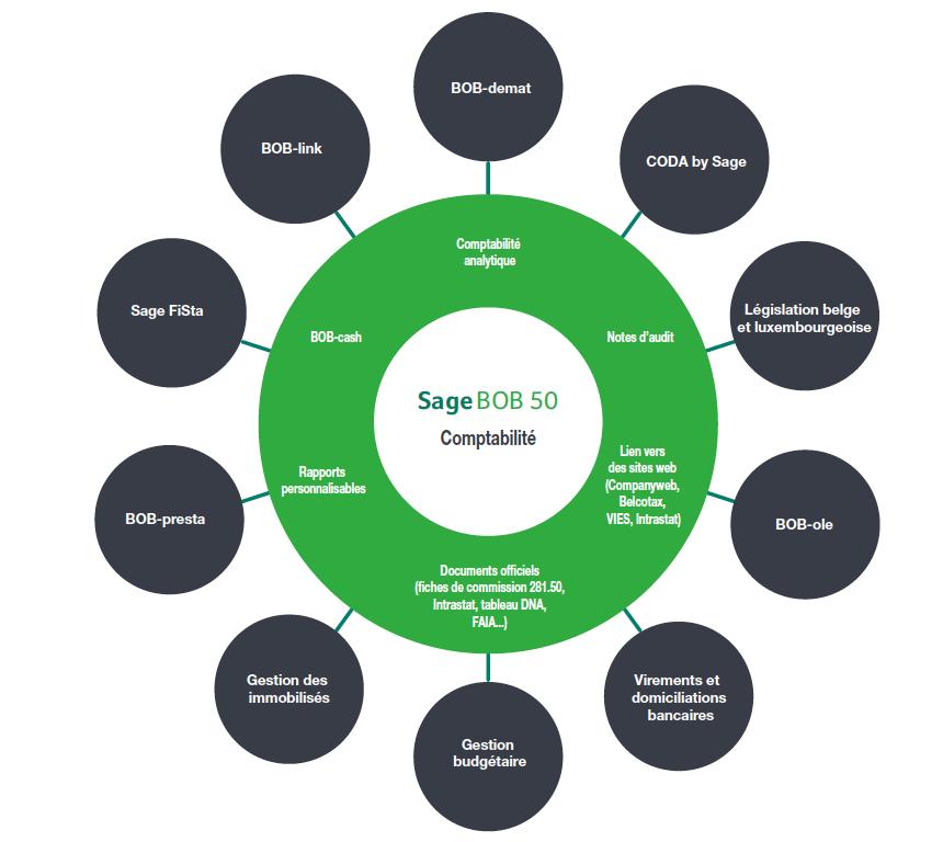 Sage Bob 50 Comptabilité